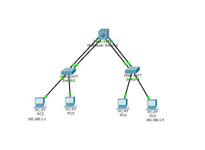 Что такое и как настроить Link Aggregation Control Protocol (LACP) на примере Cisco-15