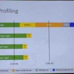 Графики, показывающие работу DirectX 12