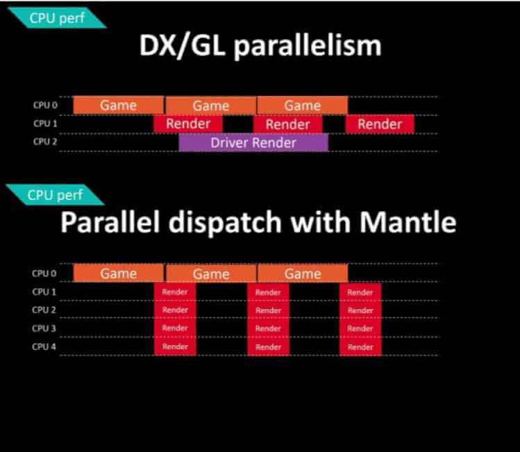 Графики, показывающие работу DirectX 12-03