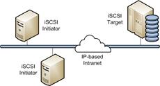 Как добавить iscsi адаптер в ESXI 5.x.x и подключить iscsi диск