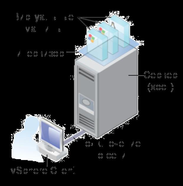 Как создать виртуальную машину в vCenter и ESXI 5.x.x-01