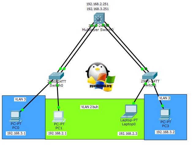 Link Aggregation Control Protocol (LACP) на примере Cisco