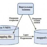 Типы виртуальных дисков в VMware vSphere ESXI 5-5