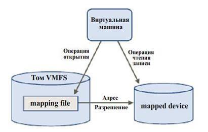 Описание типов виртуальных дисков vmdk виртуальных машин на VMware vSphere ESXI 5.x.x-01