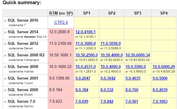sql server таблица