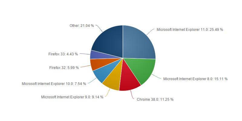 Статистика браузеров за ноябрь 2014