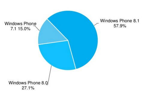 Статистика операционной системы Windows Phone на конец декабря 2014