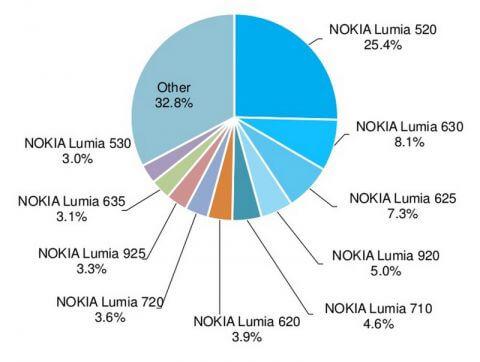 Статистика операционной системы Windows Phone на конец декабря 20142