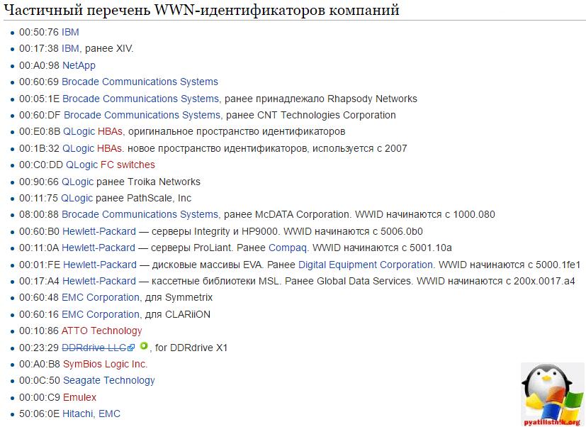 Список WWN-идентификаторов компаний