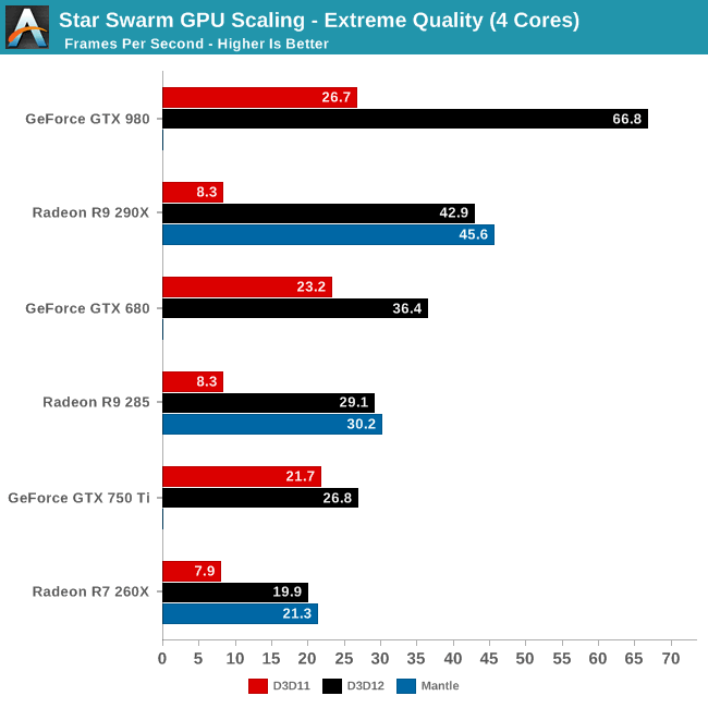 DirectX 12 подняла производительность графики AMD в 4 раза
