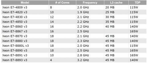 Intel готовит процессоры Xeon E7 v3 и Broadwell-E