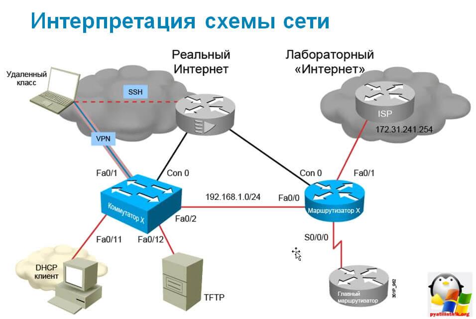 Как создать локальную сеть в домене Windows