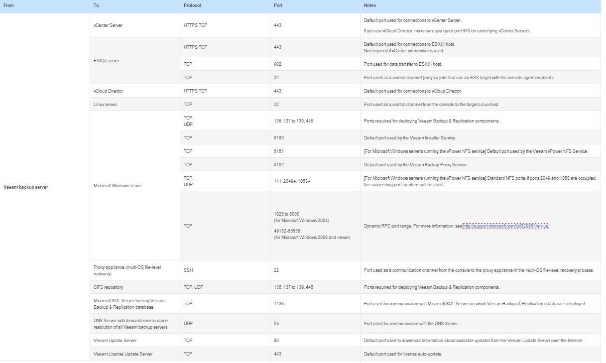 Ошибка в Veeam Сервер RPC недоступен. (Исключение из HRESUALT 0X800706BA)-02