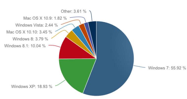 Статистика операционных систем и браузеров за январь 2015-01