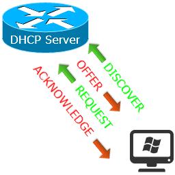 DHCP сервер в Cisco