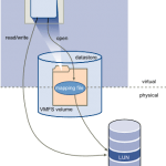 Как добавить диск raw device mapping (RDM) в VM ESXI 5.5