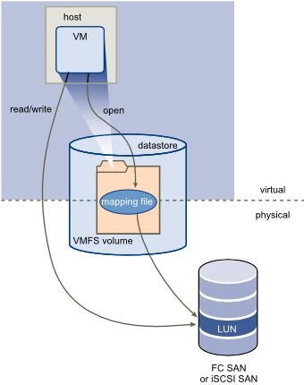 Как добавить диск raw device mapping (RDM) в VM ESXI 5.5-01