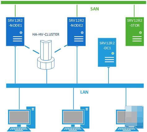 Как настроить отказоустойчивый кластер Hyper-V в Windows Server 2012 R2-01