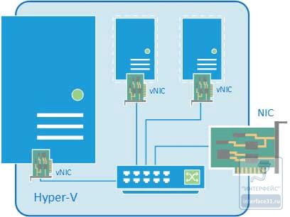 Как настроить виртуальный коммутатор в Hyper-v 3.0 в Windows Server 2012R2-06