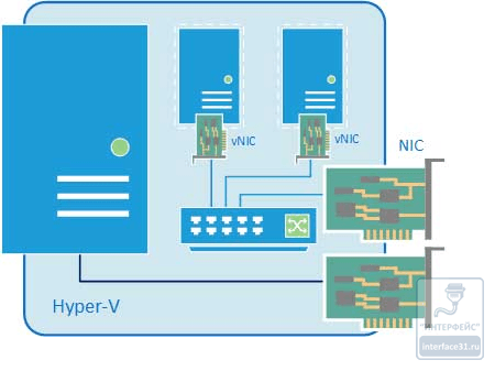 Как настроить виртуальный коммутатор в Hyper-v 3.0 в Windows Server 2012R2-07