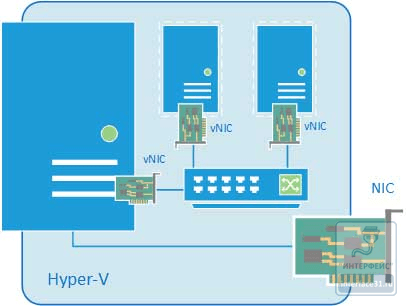 Как настроить виртуальный коммутатор в Hyper-v 3.0 в Windows Server 2012R2-08