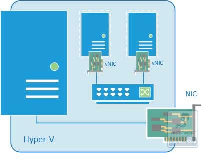 Как настроить виртуальный коммутатор в Hyper-v 3.0 в Windows Server 2012R2-09