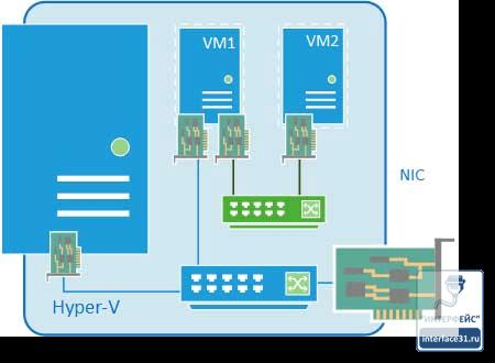Как настроить виртуальный коммутатор в Hyper-v 3.0 в Windows Server 2012R2-10