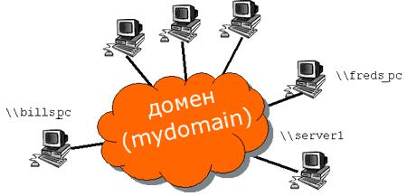 Как разрешить RDP для пользователя не администратора домена на контроллере домена-01