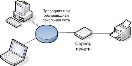 Как установить сервер печати в Windows Server 2008R2