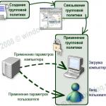 Как восстановить объекты групповой политики по умолчанию в Windows Server 2008R2