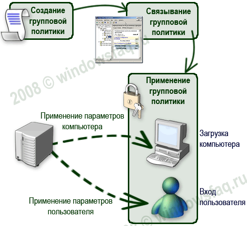 Как восстановить объекты групповой политики по умолчанию в Windows Server 2008R2