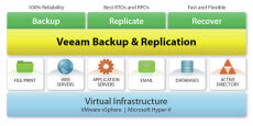 Настройка Veeam Backup & Replication 7 2 часть. Добавление сервера виртуальной инфраструктуры vMware