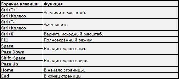Список горячих клавиш chrome, opera, firefox-03