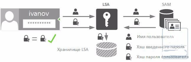 Аутентификация в системах Windows. Часть 1 - NTLM-02