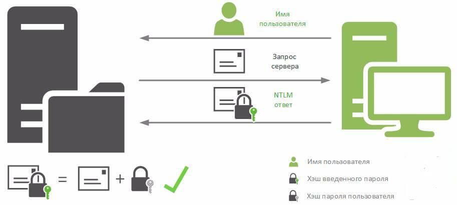 Аутентификация в системах Windows. Часть 1 - NTLM-03