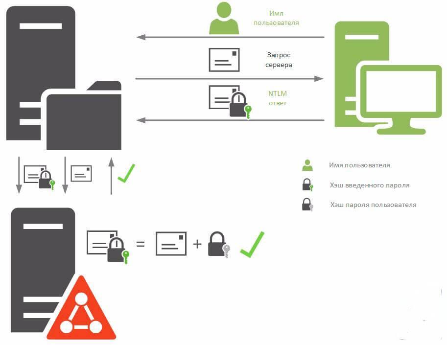 Аутентификация в системах Windows. Часть 1 - NTLM-04