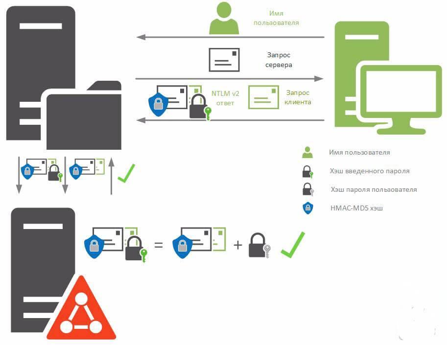 Аутентификация в системах Windows. Часть 1 - NTLM-05