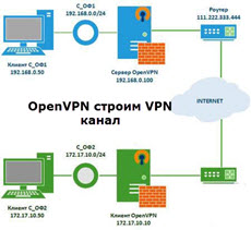 Как организовать канал между офисами при помощи OpenVPN с дополнительной парольной защитой-01
