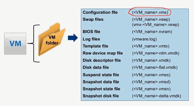 Описание форматов файлов виртуальной машины ESXI
