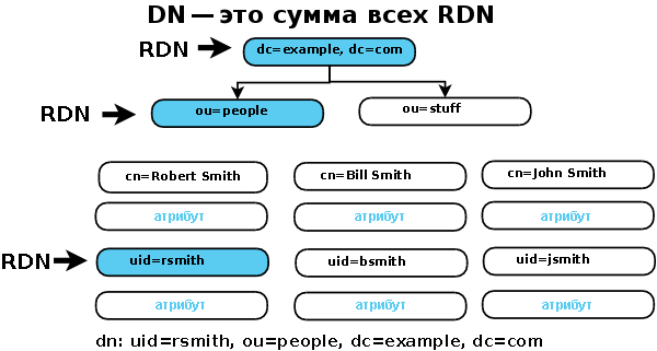 Что такое Distinguished Name в Active Directory-03