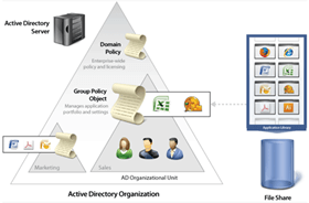 Как удалить домен Active Directory Windows Server 2008 R2