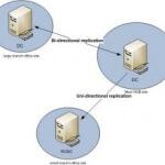Как установить контроллер домена для чтения RODC Active Directory в Windows Server 2008 R2