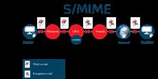 Outlook не видит Имя конфигурации S-MIME-00