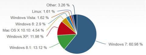 Статистика операционных систем за июнь 2015
