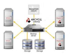 Транспортные протоколы резервного копирования VMware