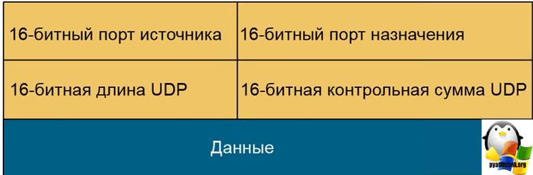 tcp udp отличия-3