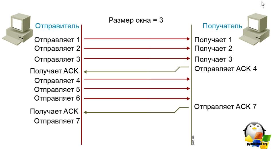 tcp udp отличия-6