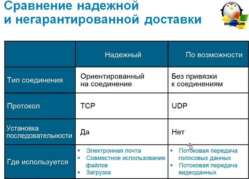 tcp udp отличия