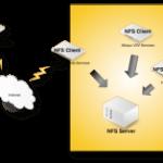 Как подключить NFS диск с Open-e 7 в VMware ESXI 5.5
