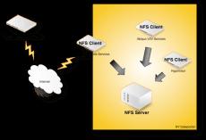 Как подключить NFS диск с Open-e 7 в VMware ESXI 5.5-01